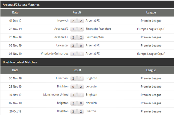 Nhận định Arsenal - Brighton: Đêm hoành tráng ở Emirates (Mới cập nhật) ảnh 4