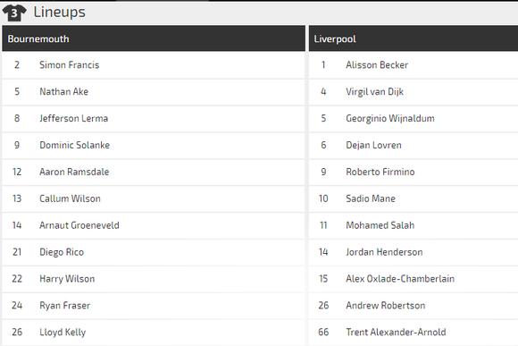 Nhận định Bournemouth - Liverpool : Khi khắc tinh Mo Salah lên tiếng (Mới cập nhật) ảnh 4