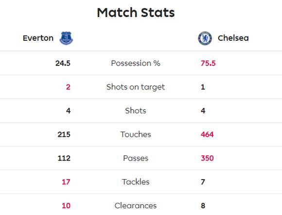 Everton - Chelsea 3-1: Calvert-Lewin nhấn chìm The Blues để đền ơn Ferguson ảnh 5