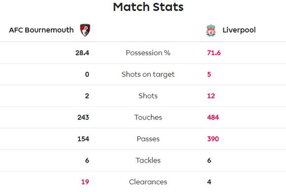 TRỰC TIẾP Bournemouth - Liverpool: Chờ Salah lên tiếng ảnh 5