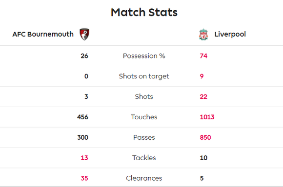 TRỰC TIẾP Bournemouth - Liverpool: Chờ Salah lên tiếng ảnh 7