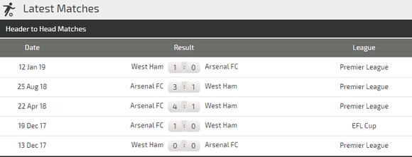 Nhận định West Ham – Arsenal: Đội dở ít thắng dở nhiều (Mới cập nhật) ảnh 4