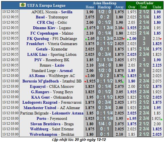 Lịch thi  đấu EUROPA LEAGUE ngày 13-12: Arsenal theo chân Man United và Wolves (Mới cập nhật) ảnh 1