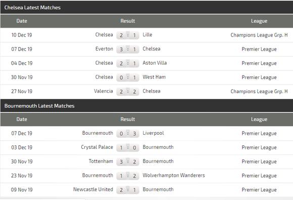 Nhận định Chelsea – Bournemouth: Abraham sẽ giúp The Blues vượt qua chính mình (Mới cập nhật) ảnh 5