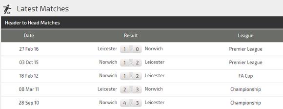 Nhận định Leicester – Norwich: Khoảng cách mong manh (Mới cập nhật) ảnh 5