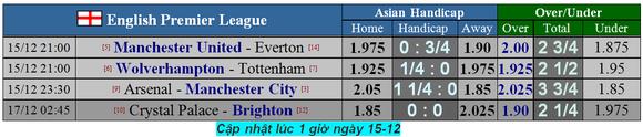 Nhận định Man United – Everton: Sát thủ Marcus Rashford (Mới cập nhật) ảnh 2
