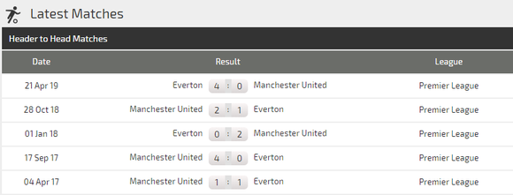 Nhận định Man United – Everton: Sát thủ Marcus Rashford (Mới cập nhật) ảnh 3