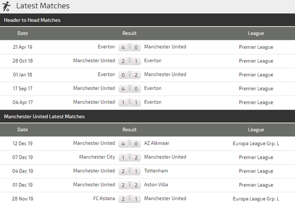 Nhận định Man United – Everton: Sát thủ Marcus Rashford (Mới cập nhật) ảnh 5