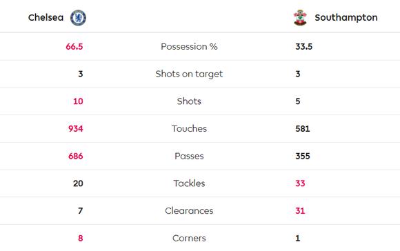 Chelsea - Southampton 0-2: The Blues lại 'tặng quà' ở Stamnford Bridge ảnh 6