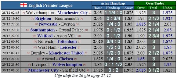Lịch thi đấu Ngoại hạng Anh, vòng 19 ngày 27-12: Wolves chống man City (Mới cập nhật) ảnh 1
