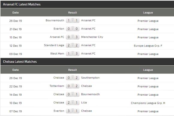 Nhận định Arsenal – Chelsea: Bất phân thắng bại ảnh 4