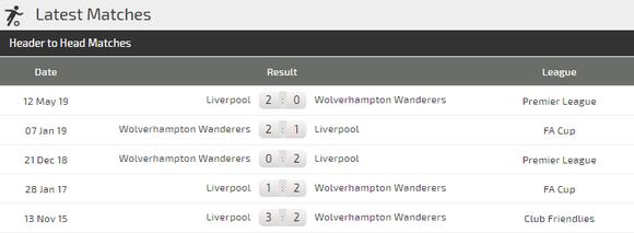 Nhận định Liverpool – Wolves: Triệt hạ Bầy Sói (Mới cập nhật) ảnh 4