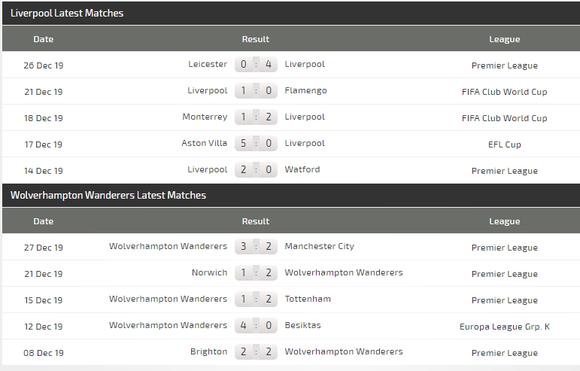 Nhận định Liverpool – Wolves: Triệt hạ Bầy Sói (Mới cập nhật) ảnh 5