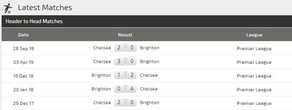 Nhận định Brighton - Chelsea: The Blues hạ gục chim mồng biển (Mới cập nhật) ảnh 5