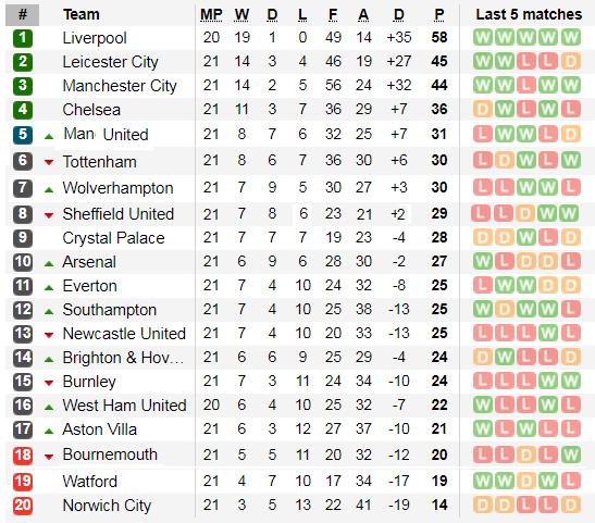 Lịch thi đấu Ngoại hạng Anh, vòng 22: Tottenham quyết hất Liverpool trật đường ray ảnh 6