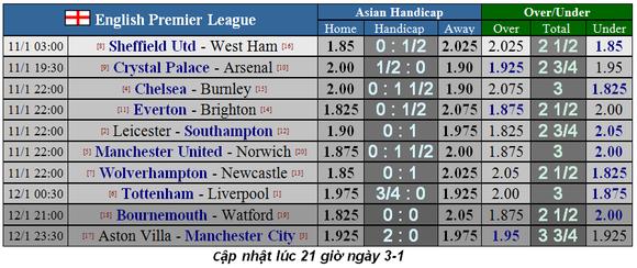 Lịch thi đấu Ngoại hạng Anh, vòng 22: Tottenham quyết hất Liverpool trật đường ray ảnh 4