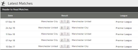 Nhận định Man United – Manchester City: Cửa thắng cho Man Xanh! (Mới cập nhật) ảnh 2