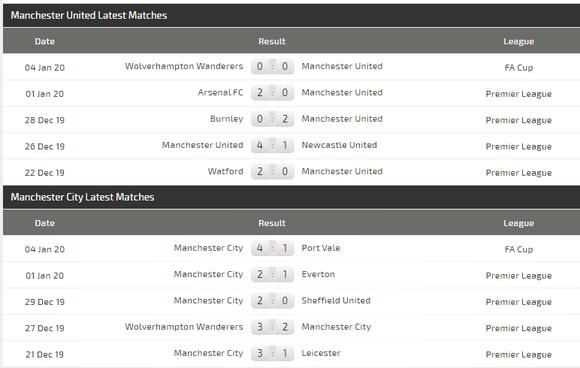Nhận định Man United – Manchester City: Cửa thắng cho Man Xanh! (Mới cập nhật) ảnh 3