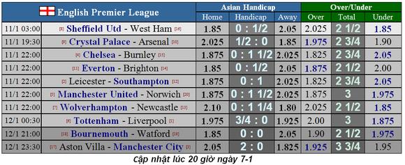 Lịch thi đấu Ngoại hạng Anh, vòng 22: Tottenham quyết hất Liverpool trật đường ray ảnh 2