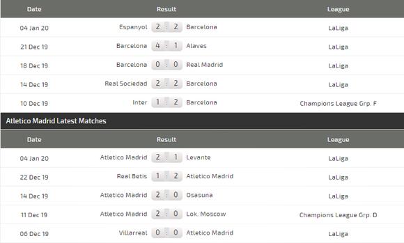Nhận định Barcelona – Atletico Madrid: Messi quyết thắng Joao Felix ảnh 3