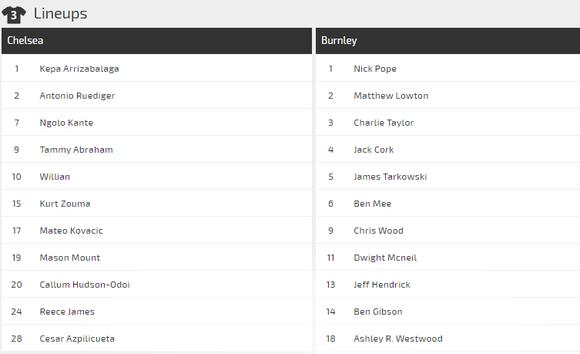 Nhận định Chelsea - Burnley: Tìm lại niềm vui ở Stamford Bridge ảnh 3