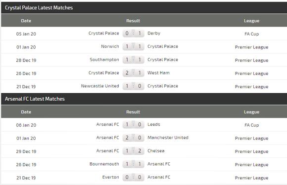 Crystal Palace - Arsenal: Arteta săn chiến thắng sân khách đầu tiên ảnh 4