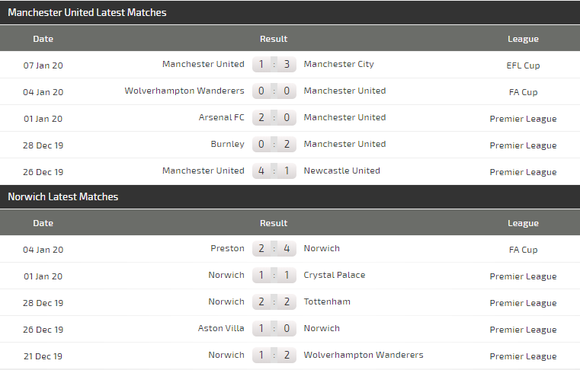 Nhận định Man Utd - Norwich: Trông chờ vào Marcus Rashford (Mới cập nhật) ảnh 5