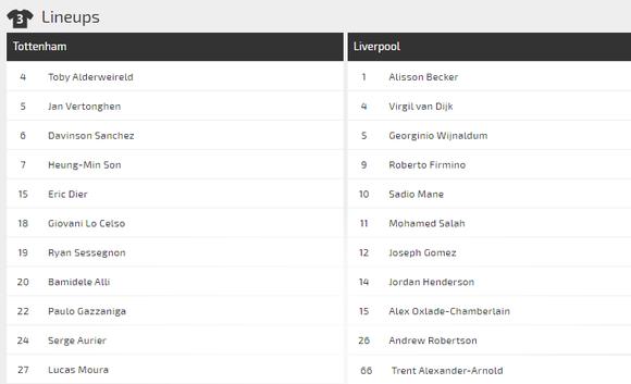Nhận định Tottenham – Liverpool: Son trở lại nhưng Kane và Sissoko lỡ hẹn (Mới cập nhật) ảnh 3