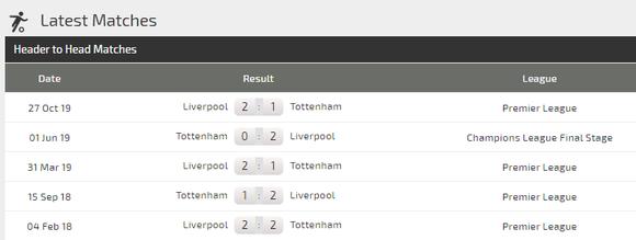Nhận định Tottenham – Liverpool: Son trở lại nhưng Kane và Sissoko lỡ hẹn (Mới cập nhật) ảnh 4