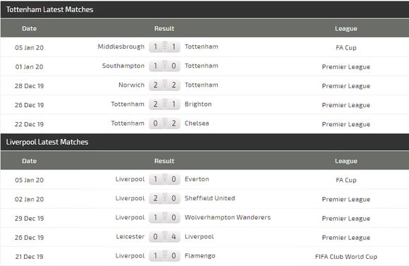 Nhận định Tottenham – Liverpool: Son trở lại nhưng Kane và Sissoko lỡ hẹn (Mới cập nhật) ảnh 5