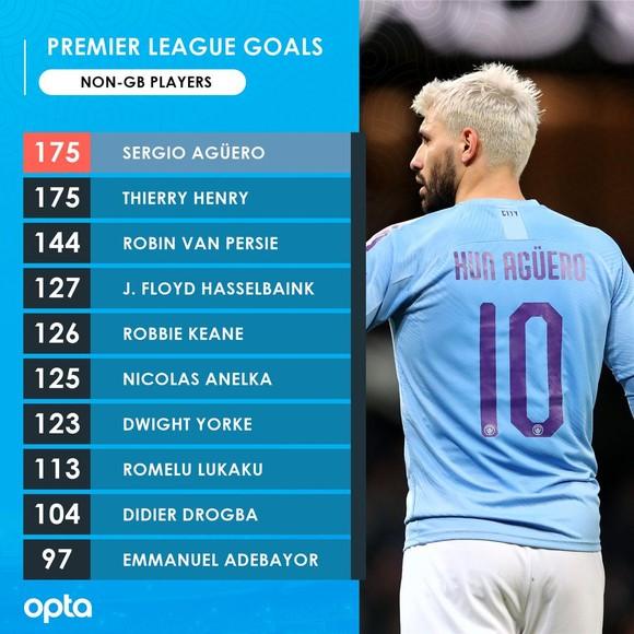 Aston Villa - Man City 1-6: Hattrick giúp Kun Aguero lập kỷ lục ghi bàn ảnh 3