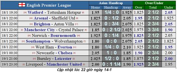 Lịch thi đấu Ngoại hạng Anh, vòng 23: Leicester hụt hơi, Man City trỗi dậy (Mới cập nhật) ảnh 2