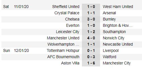 Lịch thi đấu Ngoại hạng Anh, vòng 23: Leicester hụt hơi, Man City trỗi dậy (Mới cập nhật) ảnh 3