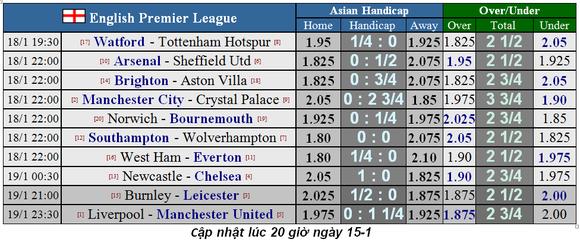 Lịch thi đấu Ngoại hạng Anh, vòng 23: Leicester hụt hơi, Man City trỗi dậy (Mới cập nhật) ảnh 1