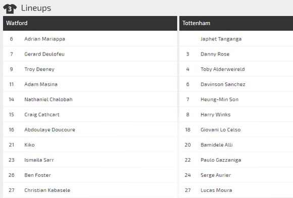 Nhận định Watford – Tottenham: Thách thức gai góc cho Jose Mourinho ảnh 3