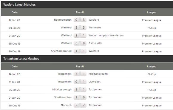 Nhận định Watford – Tottenham: Thách thức gai góc cho Jose Mourinho ảnh 5