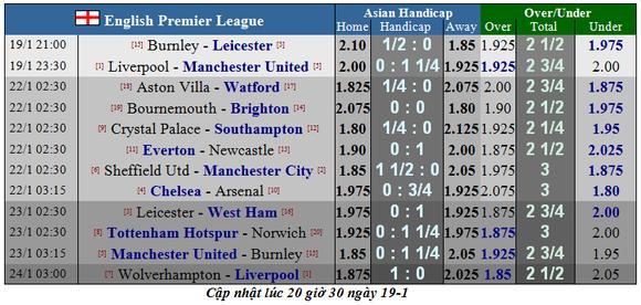 Nhận định Liverpool - Man Utd: Cuộc chiến không cân sức (Mới cập nhật) ảnh 1