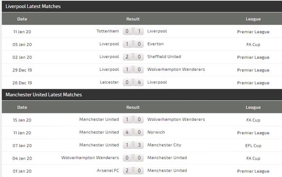 Nhận định Liverpool - Man Utd: Cuộc chiến không cân sức (Mới cập nhật) ảnh 5