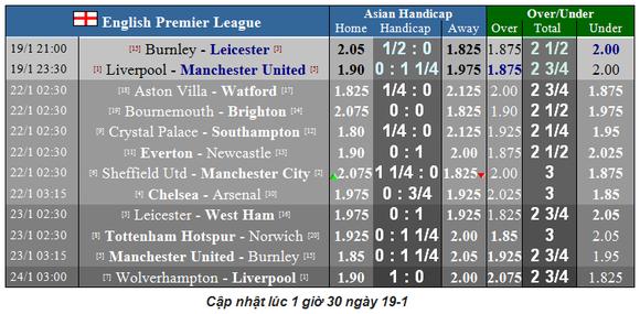 Nhận định Liverpool - Man Utd: Cuộc chiến không cân sức (Mới cập nhật) ảnh 2