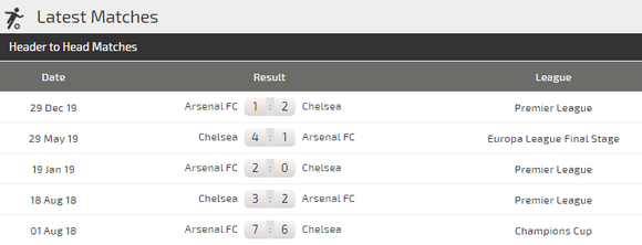 Dự đoán Chelsea - Arsenal: Trận derby máu lửa ảnh 3