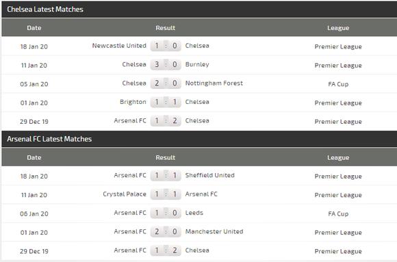 Dự đoán Chelsea - Arsenal: Trận derby máu lửa ảnh 4