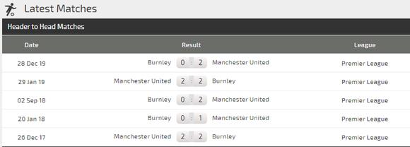 Dự đoán Man United - Burnley: Chờ màn trình diễn của Martial (Mới cập nhật) ảnh 4