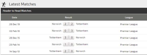 Dự đoán Tottenham - Norwich: Gà trống vùi dập đối thủ dưới cơ (Mới cập nhật) ảnh 4