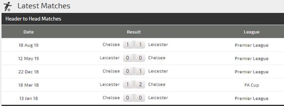 Dự đoán Leicester City – Chelsea: Khi Lampard đi săn cáo ảnh 4