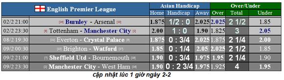 Dự đoán Tottenham – Man City: Mourinho hết phép trước Guardiola (Mới cập nhật) ảnh 1