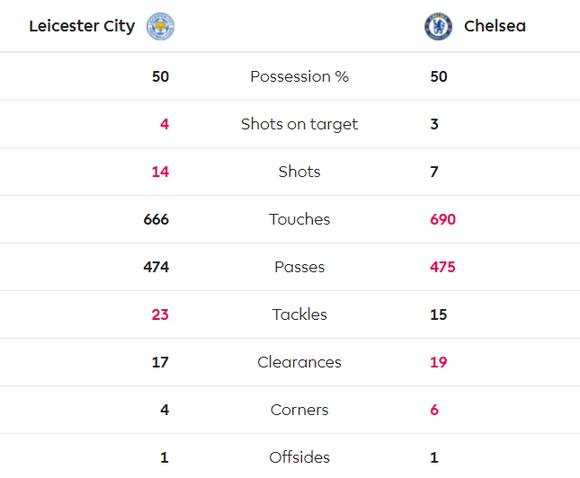 Leicester - Chelsea 2-2: Rudiger ghi cú đúp gỡ hòa sau sai lầm của Caballero ảnh 9