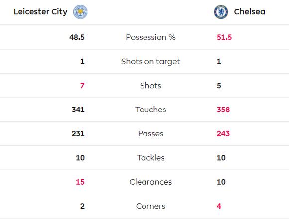 Leicester - Chelsea 2-2: Rudiger ghi cú đúp gỡ hòa sau sai lầm của Caballero ảnh 4