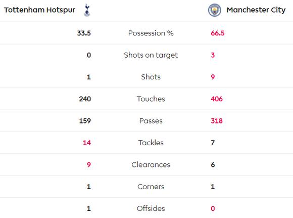 Tottenham - Man City 2-0: Jose Mourinho thắng Guardiola khi Bergwijn tỏa sáng ảnh 7
