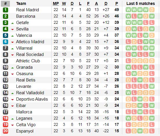 Lịch thi đấu La Liga, vòng 23 ngày 8-2: Leo Messi và lời giải trên sân Betis (Mới cập nhật) ảnh 4
