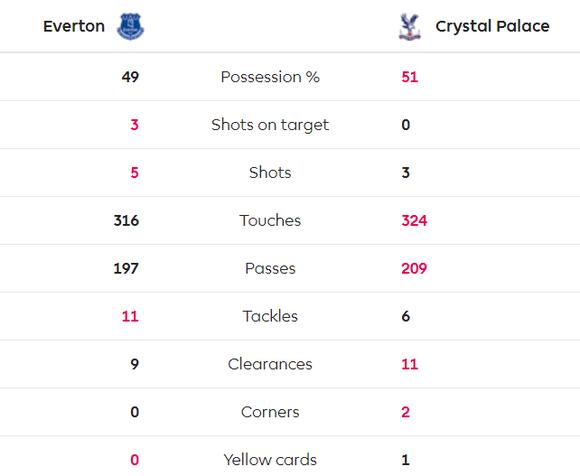 Richarlison tỏa sáng giúp Everton thắng Crystal Palace 3-1, bấm còi qua mặt Man United ảnh 5